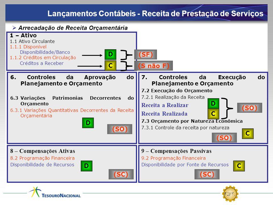 Lançamentos Contábeis - Receita de Prestação de Serviços 1 – Ativo 1.1 Ativo Circulante 1.1.1 Disponível Disponibilidade/Banco 1.1.2 Créditos em Circu