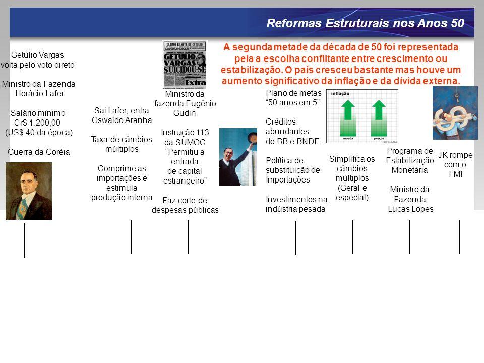 Getúlio Vargas volta pelo voto direto Ministro da Fazenda Horácio Lafer Salário mínimo Cr$ 1.200,00 (US$ 40 da época) Guerra da Coréia Reformas Estrut