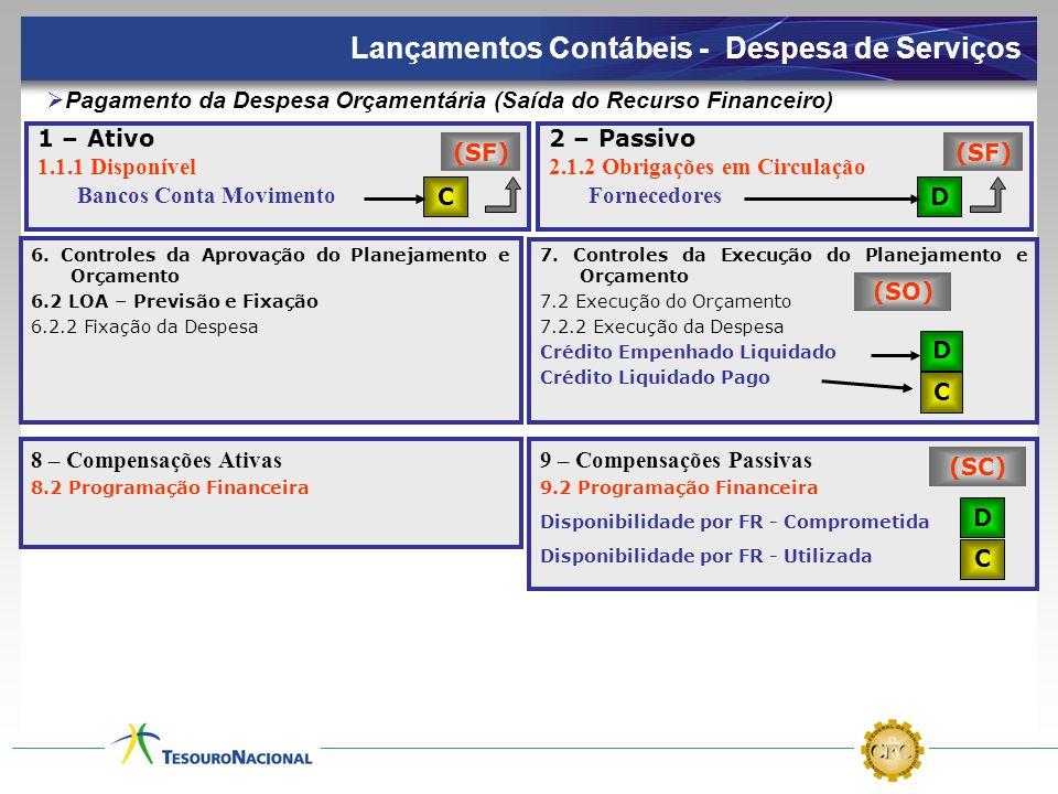 1 – Ativo 1.1.1 Disponível Bancos Conta Movimento 2 – Passivo 2.1.2 Obrigações em Circulação Fornecedores Pagamento da Despesa Orçamentária (Saída do