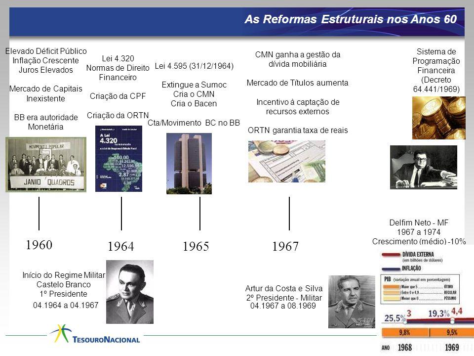 As Reformas Estruturais nos Anos 60 1960 196419651967 Elevado Déficit Público Inflação Crescente Juros Elevados Mercado de Capitais Inexistente BB era