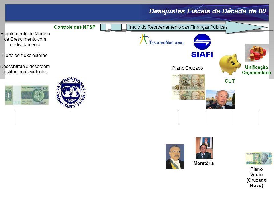 Desajustes Fiscais da Década de 80 Plano Cruzado CUT Unificação Orçamentária Início do Reordenamento das Finanças PúblicasControle das NFSP Moratória