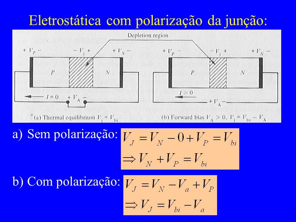 Eletrostática com polarização da junção: a)Sem polarização: b)Com polarização: