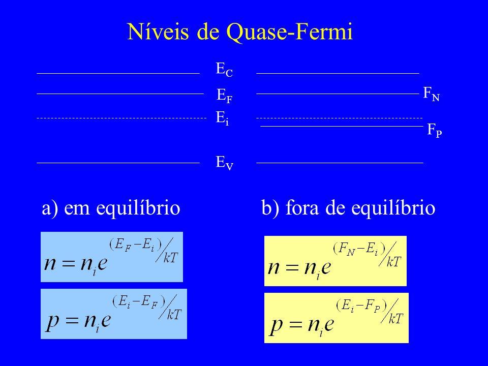 Níveis de Quase-Fermi a) em equilíbrio b) fora de equilíbrio ECEC EFEF EiEi EVEV FNFN FPFP