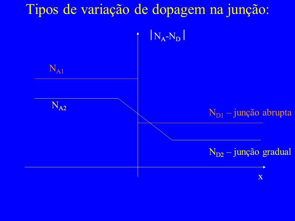 Tipos de variação de dopagem na junção: N A1 N D1 – junção abrupta N A2 N D2 – junção gradual N A -N D x
