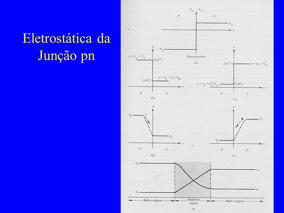 Densidade de cargas, aproximação de depleção Região neutra p Região depleção p Região depleção n Região neutra n x - + xnxn -x p -qN A qN D