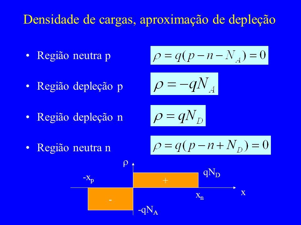 Distribuição de campo e potencial elétrico Pela lei de Gauss, obtém-se: p/ x<-x p : p/ -x p <x<0: p/ 0<x<x n : p/ x n <x