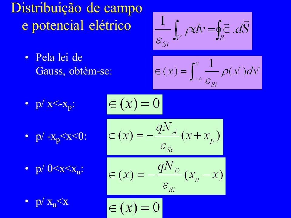 Em x = 0: x -qN A -x p xnxn qN D x x V bi Portanto: Potencial elétrico: