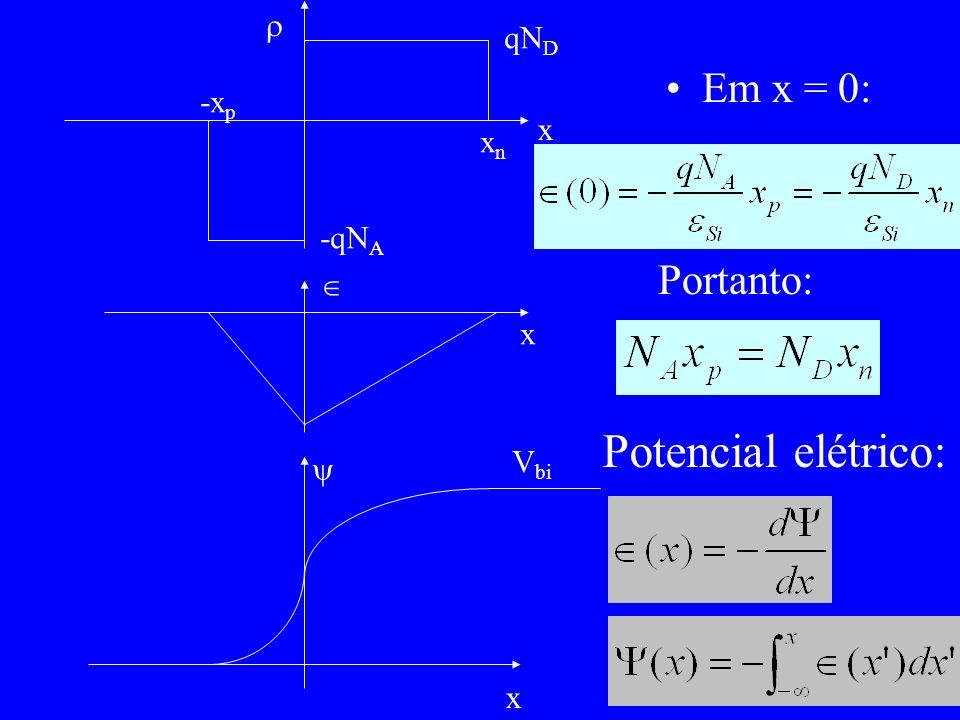 p/ x<-x p : p/ -x p <x<0: p/ 0<x<x n : p/ x n <x: Em x=0: (referência arbitrária) Desta equação e da equação N A x p =N D x n, obtém-se valores de x p e x n :