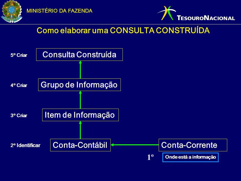 MINISTÉRIO DA FAZENDA Como elaborar uma CONSULTA CONSTRUÍDA Conta-Contábil Item de Informação Grupo de Informação Consulta Construída Conta-Corrente O