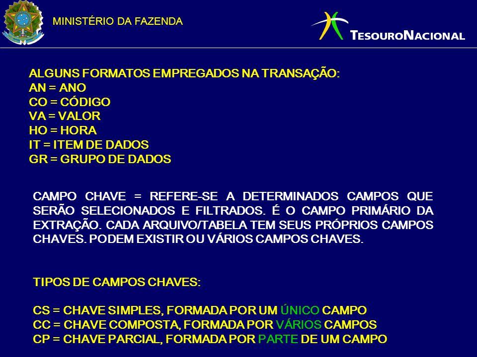 MINISTÉRIO DA FAZENDA ALGUNS FORMATOS EMPREGADOS NA TRANSAÇÃO: AN = ANO CO = CÓDIGO VA = VALOR HO = HORA IT = ITEM DE DADOS GR = GRUPO DE DADOS CAMPO