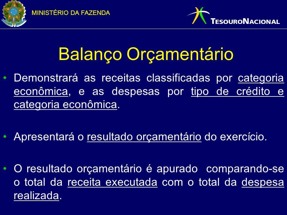 MINISTÉRIO DA FAZENDA Balanço Orçamentário Demonstrará as receitas classificadas por categoria econômica, e as despesas por tipo de crédito e categori