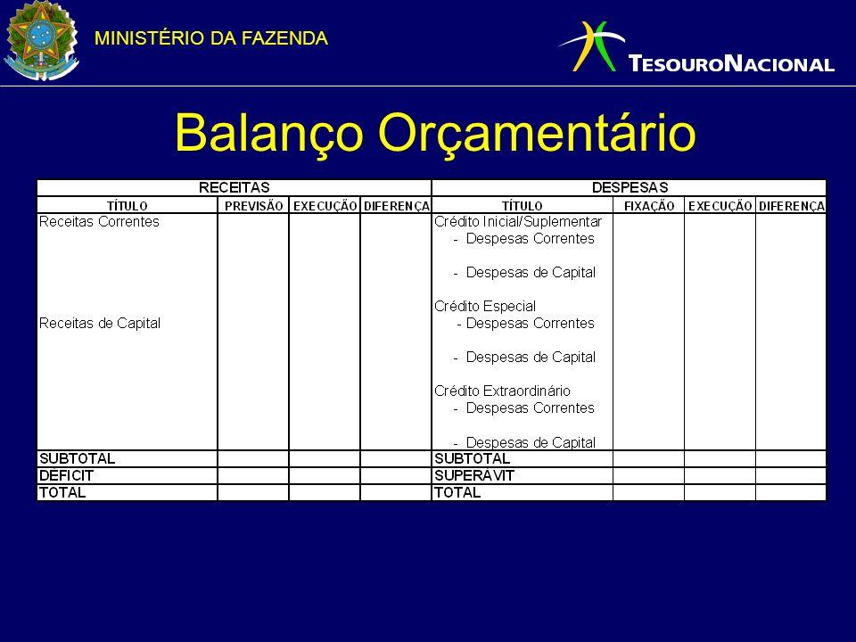 MINISTÉRIO DA FAZENDA Balanço Orçamentário