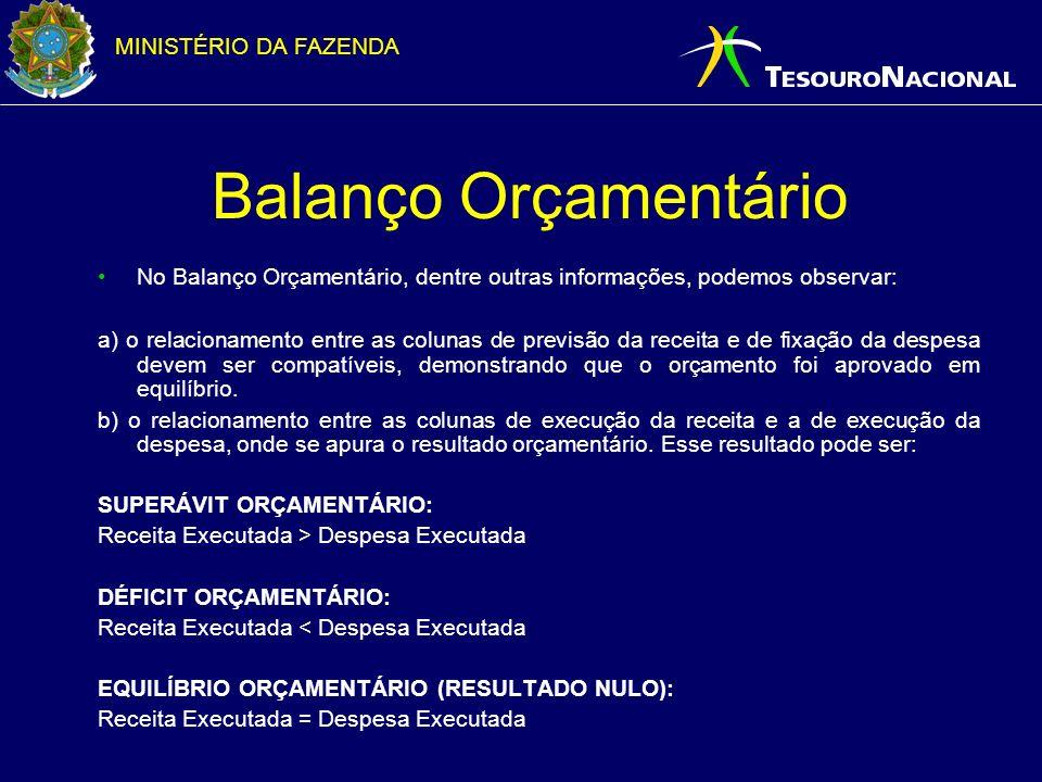 MINISTÉRIO DA FAZENDA Balanço Orçamentário No Balanço Orçamentário, dentre outras informações, podemos observar: a) o relacionamento entre as colunas