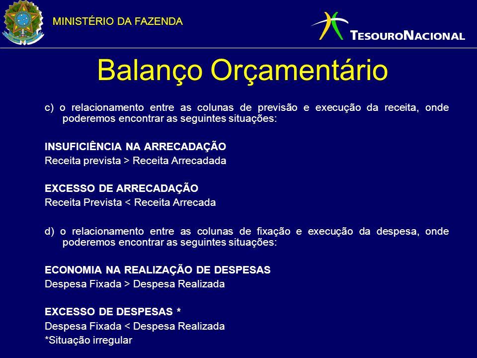 MINISTÉRIO DA FAZENDA Balanço Orçamentário c) o relacionamento entre as colunas de previsão e execução da receita, onde poderemos encontrar as seguint