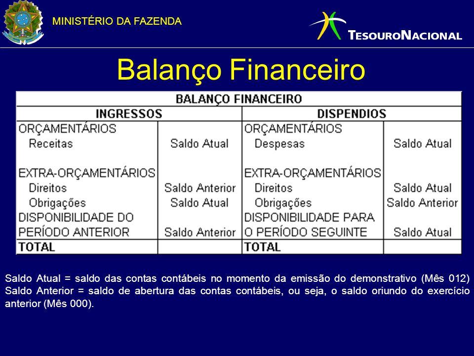 MINISTÉRIO DA FAZENDA Balanço Financeiro Saldo Atual = saldo das contas contábeis no momento da emissão do demonstrativo (Mês 012) Saldo Anterior = sa