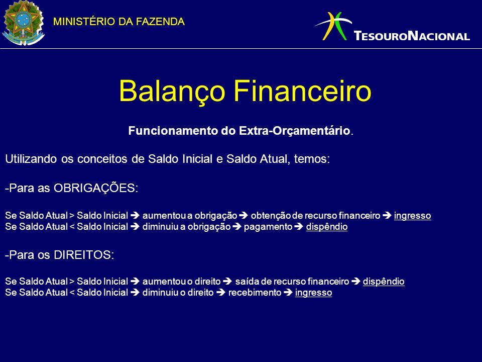 MINISTÉRIO DA FAZENDA Balanço Financeiro Funcionamento do Extra-Orçamentário. Utilizando os conceitos de Saldo Inicial e Saldo Atual, temos: -Para as