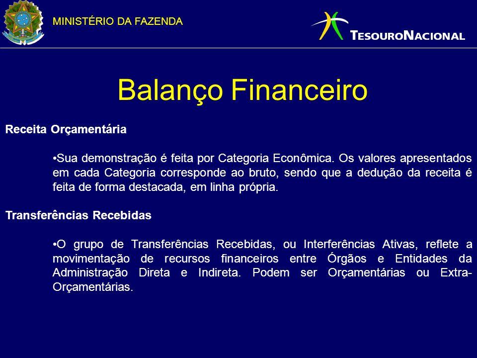 MINISTÉRIO DA FAZENDA Balanço Financeiro Receita Orçamentária Sua demonstração é feita por Categoria Econômica. Os valores apresentados em cada Catego
