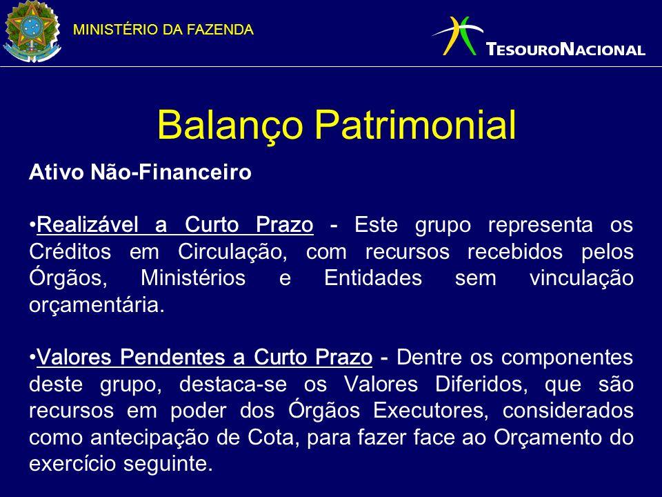 MINISTÉRIO DA FAZENDA Balanço Patrimonial Ativo Não-Financeiro Realizável a Curto Prazo - Este grupo representa os Créditos em Circulação, com recurso