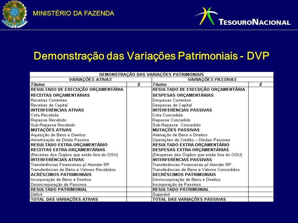 MINISTÉRIO DA FAZENDA Demonstração das Variações Patrimoniais - DVP