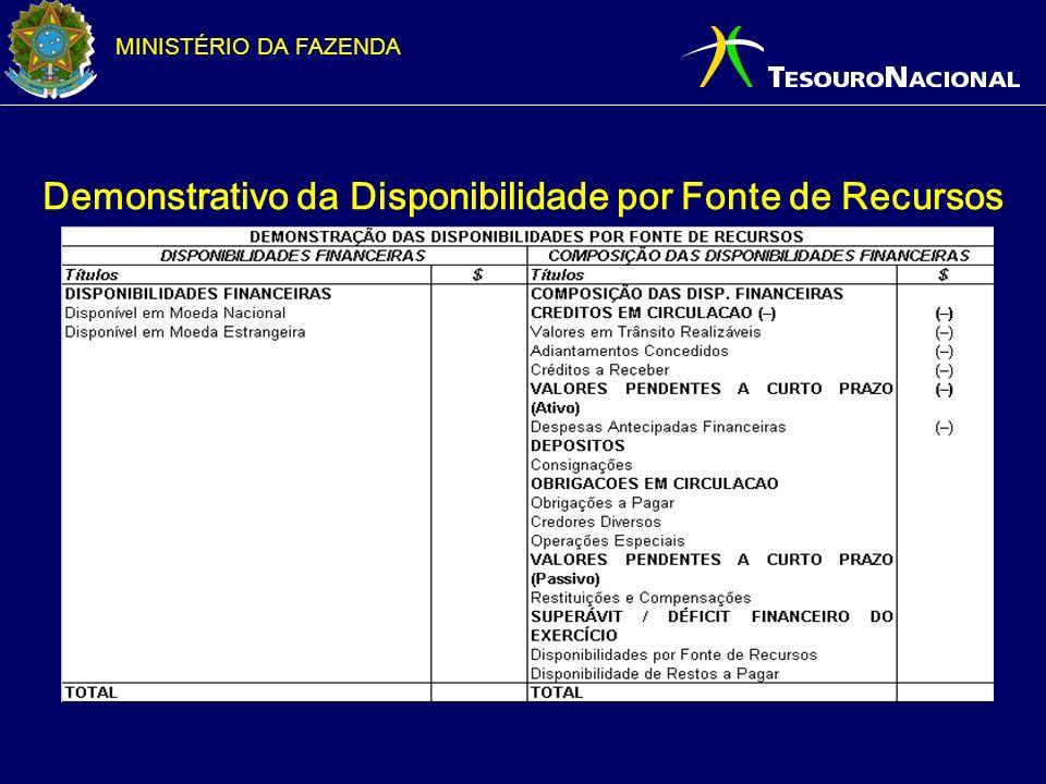 MINISTÉRIO DA FAZENDA Demonstrativo da Disponibilidade por Fonte de Recursos