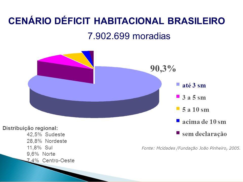 até 3 sm 3 a 5 sm 5 a 10 sm acima de 10 sm sem declaração Fonte: Mcidades /Fundação João Pinheiro, 2005. 90,3% 7.902.699 moradias CENÁRIO DÉFICIT HABI