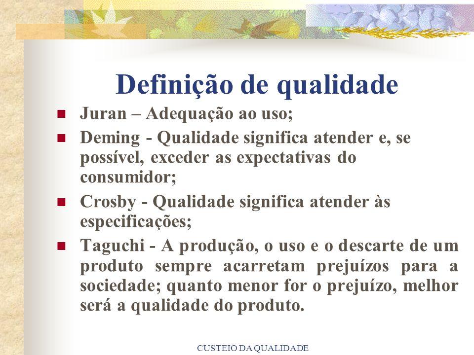 CUSTEIO DA QUALIDADE Definição de qualidade Juran – Adequação ao uso; Deming - Qualidade significa atender e, se possível, exceder as expectativas do