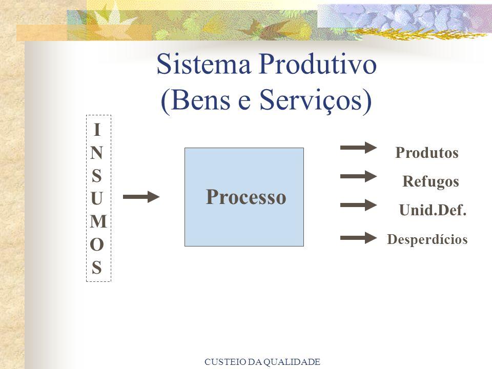 CUSTEIO DA QUALIDADE Produtos Refugos Unid.Def. Desperdícios Sistema Produtivo (Bens e Serviços) Processo INSUMOSINSUMOS