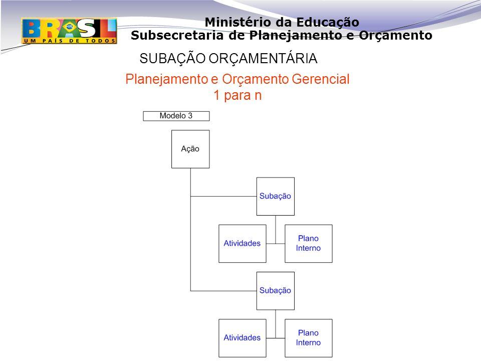 Ministério da Educação Subsecretaria de Planejamento e Orçamento SUBAÇÃO ORÇAMENTÁRIA Planejamento e Orçamento Gerencial 1 para n