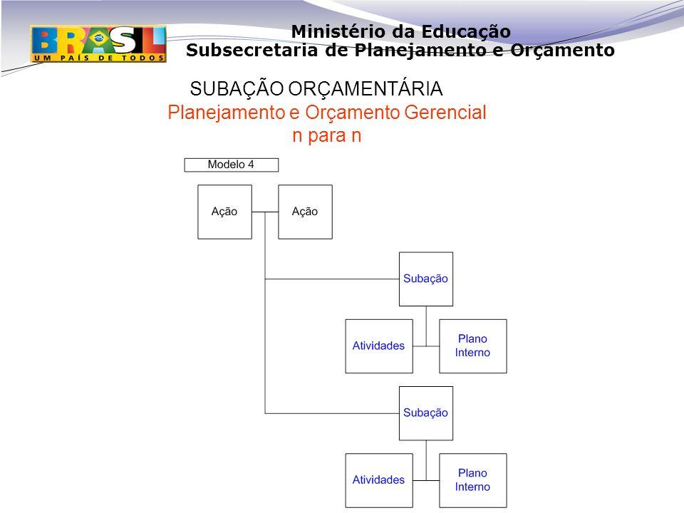 Ministério da Educação Subsecretaria de Planejamento e Orçamento SUBAÇÃO ORÇAMENTÁRIA Planejamento e Orçamento Gerencial n para n