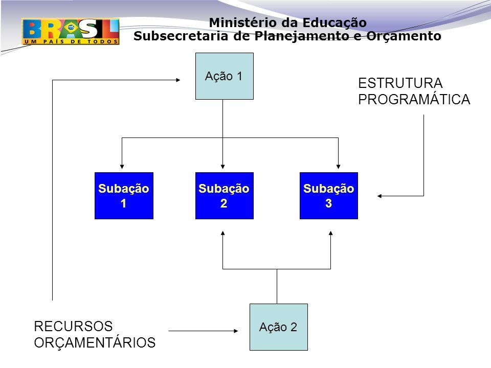 Ministério da Educação Subsecretaria de Planejamento e Orçamento Ação 1 Ação 2 Subação 1 Subação 2 Subação 3 RECURSOS ORÇAMENTÁRIOS ESTRUTURA PROGRAMÁTICA