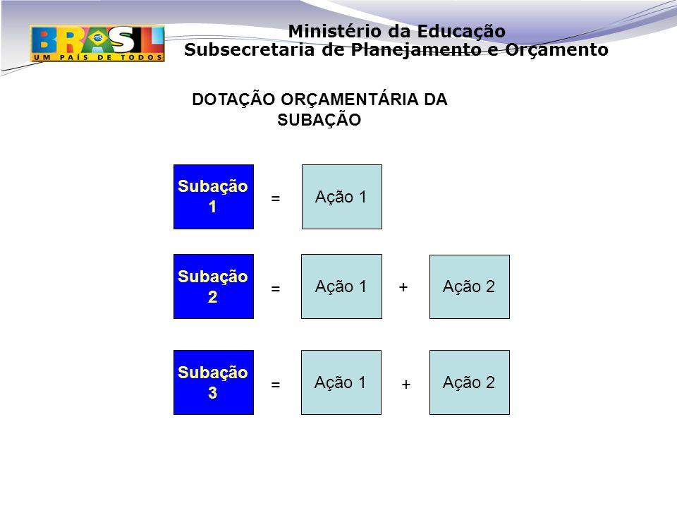 Ministério da Educação Subsecretaria de Planejamento e Orçamento Ação 1 Ação 2 Subação 1 Subação 2 Subação 3 Ação 1 Ação 2 = = = + + DOTAÇÃO ORÇAMENTÁRIA DA SUBAÇÃO
