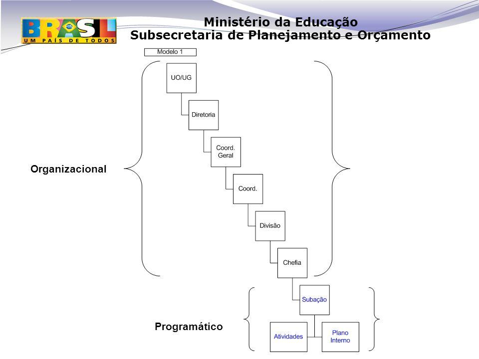 Ministério da Educação Subsecretaria de Planejamento e Orçamento Organizacional Programático