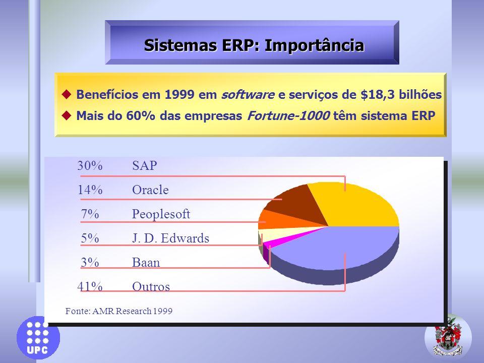 Sistemas ERP: Importância u Benefícios em 1999 em software e serviços de $18,3 bilhões u Mais do 60% das empresas Fortune-1000 têm sistema ERP 30% SAP