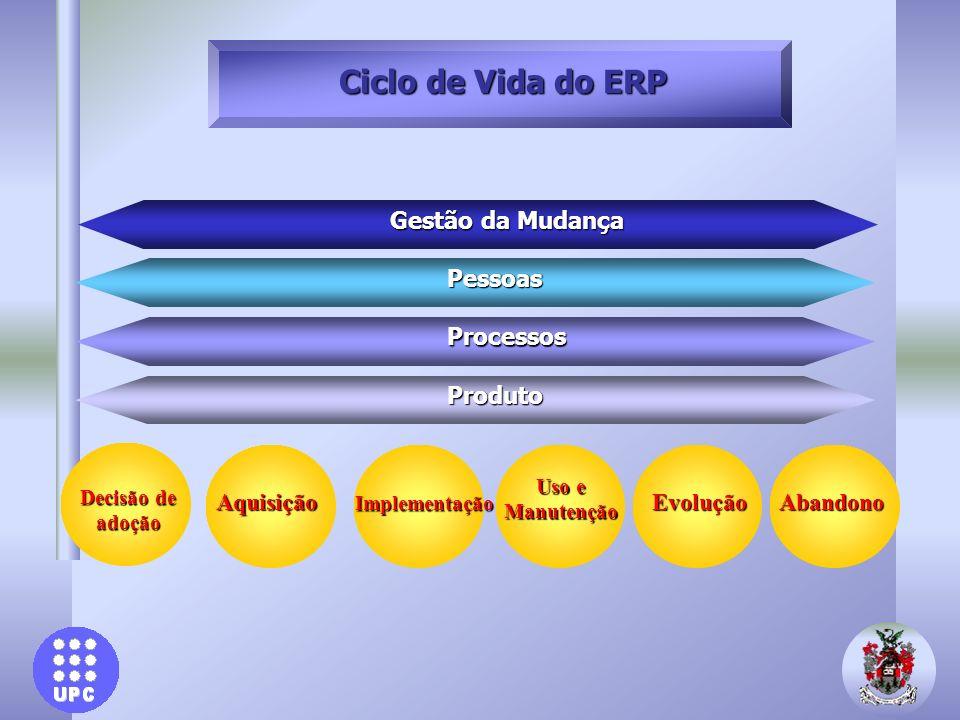 Gestão da Mudança Pessoas Processos Produto Implementação Aquisição Uso e Manutenção EvoluçãoAbandono Decisão de adoção Ciclo de Vida do ERP