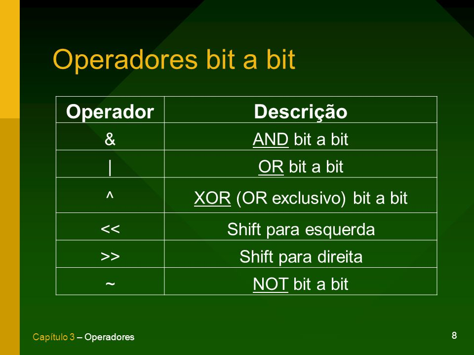 8 Capítulo 3 – Operadores Operadores bit a bit OperadorDescrição &AND bit a bit |OR bit a bit ^XOR (OR exclusivo) bit a bit <<Shift para esquerda >>Sh