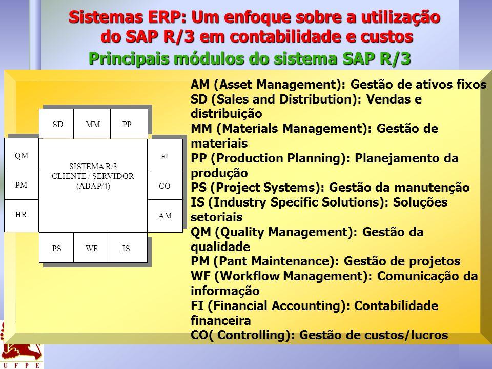 QM PM HR QM PM HR SD MM PP SISTEMA R/3 CLIENTE / SERVIDOR (ABAP/4) FI CO AM FI CO AM PS WF IS Principais módulos do sistema SAP R/3 AM (Asset Manageme