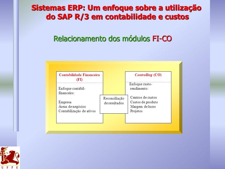 Relacionamento dos módulos FI-CO Contabilidade Financeira (FI) Enfoque contábil- financeiro: Empresa Áreas de negócios Contabilização de ativos Contro