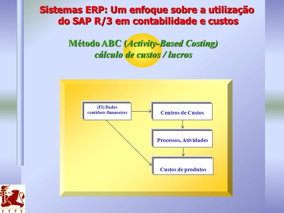 Método ABC (Activity-Based Costing) cálculo de custos / lucros (FI) Dados contábeis-financeiros Centros de Custos Custos de produtos Processos, Ativid