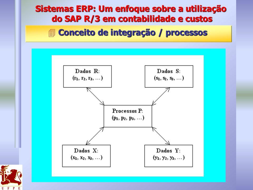Conceito de integração / processos 4 Conceito de integração / processos Sistemas ERP: Um enfoque sobre a utilização do SAP R/3 em contabilidade e cust
