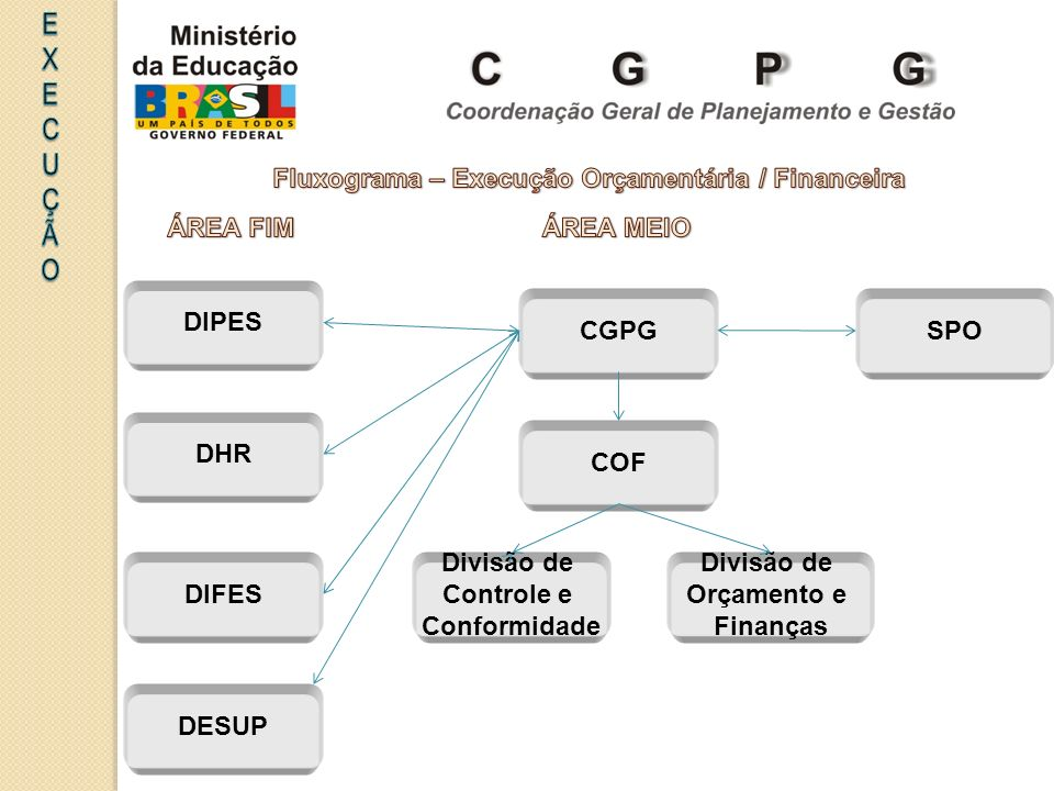 CGPG DIPES DHR DIFES DESUP COF Divisão de Controle e Conformidade Divisão de Orçamento e Finanças SPO