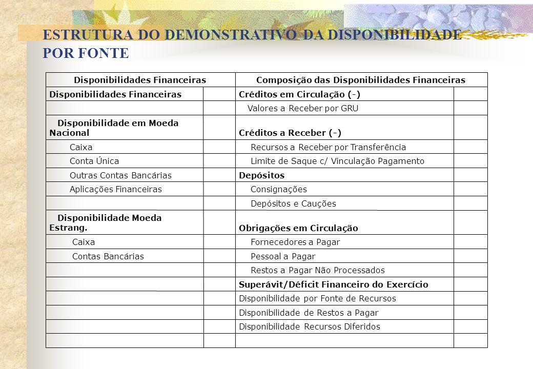 Disponibilidade Recursos Diferidos Disponibilidade de Restos a Pagar Disponibilidade por Fonte de Recursos Superávit/Déficit Financeiro do Exercício R