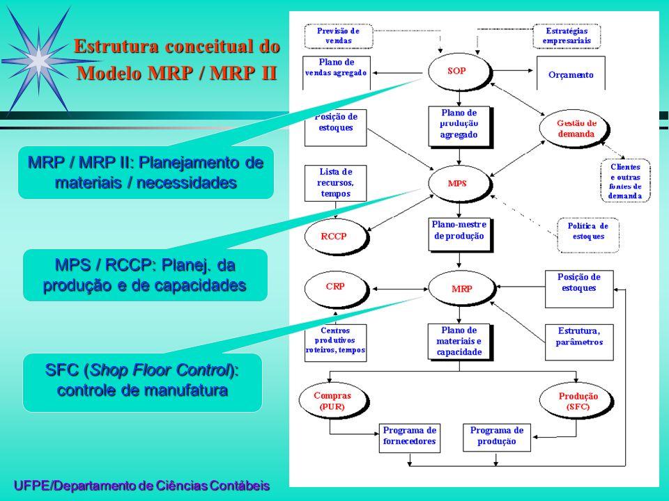 UFPE/Departamento de Ciências Contábeis Estrutura conceitual do Modelo MRP / MRP II SFC (Shop Floor Control): controle de manufatura MPS / RCCP: Plane