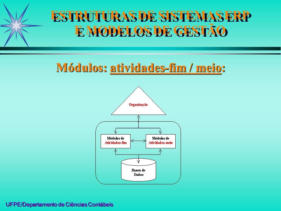 UFPE/Departamento de Ciências Contábeis Módulos: atividades-fim / meio: ESTRUTURAS DE SISTEMAS ERP E MODELOS DE GESTÃO
