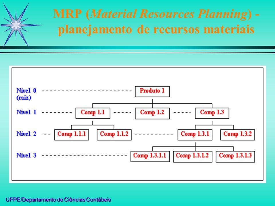 UFPE/Departamento de Ciências Contábeis MRP II (Manufacturing Resources Planning): planejamento de recursos de materiais e de cálculo de necessidades/capacidades