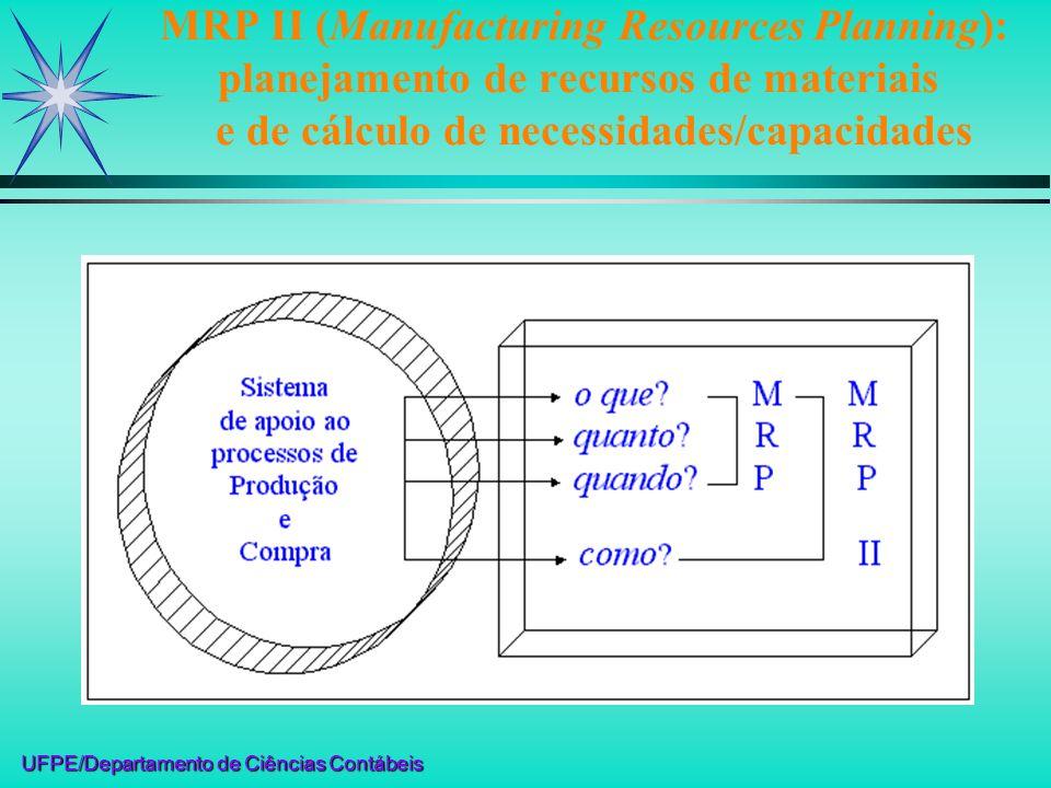 UFPE/Departamento de Ciências Contábeis MRP II (Manufacturing Resources Planning): planejamento de recursos de materiais e de cálculo de necessidades/