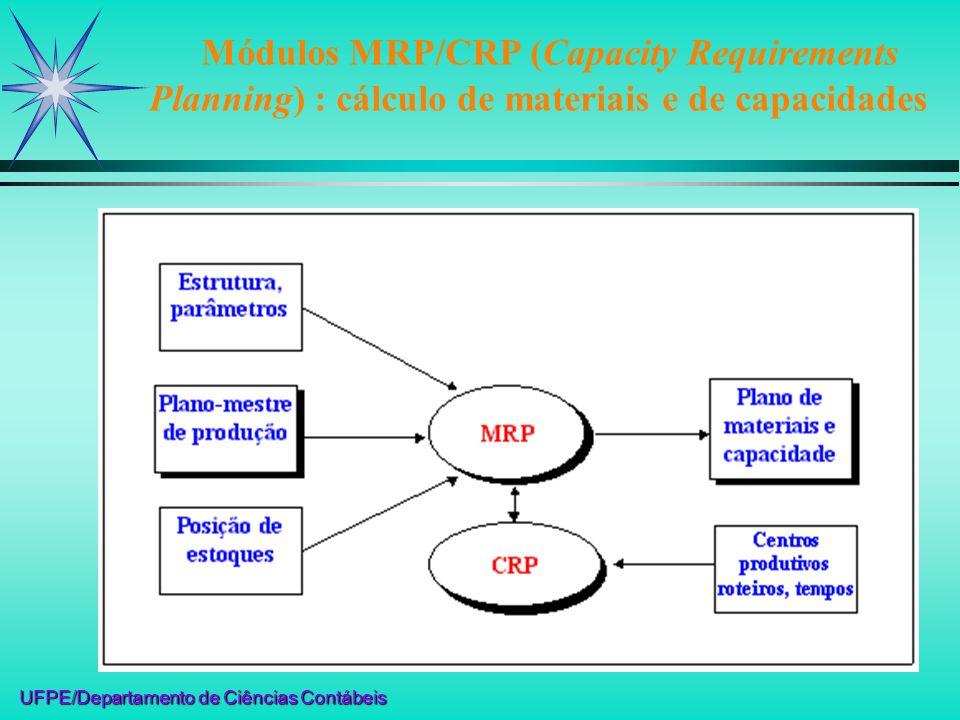 UFPE/Departamento de Ciências Contábeis Módulos MRP/CRP (Capacity Requirements Planning) : cálculo de materiais e de capacidades