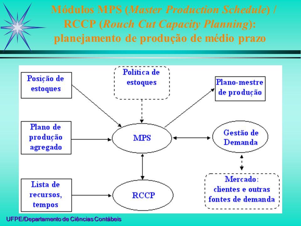 UFPE/Departamento de Ciências Contábeis Estrutura conceitual do Modelo MRP / MRP II SFC (Shop Floor Control): controle de manufatura MPS / RCCP: Planej.