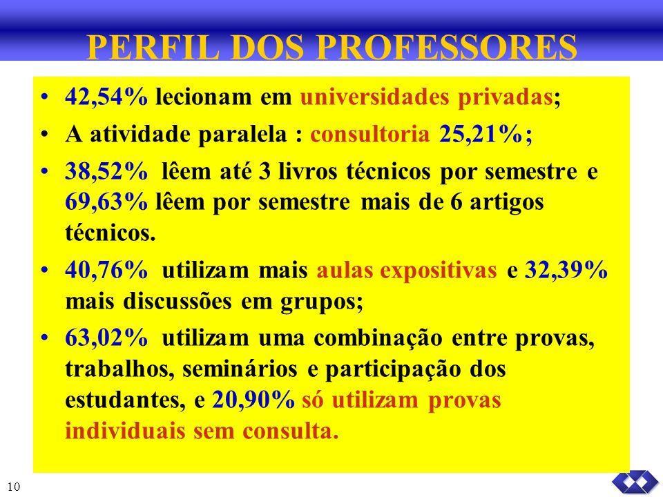 10 PERFIL DOS PROFESSORES 42,54% lecionam em universidades privadas; A atividade paralela : consultoria 25,21%; 38,52% lêem até 3 livros técnicos por semestre e 69,63% lêem por semestre mais de 6 artigos técnicos.