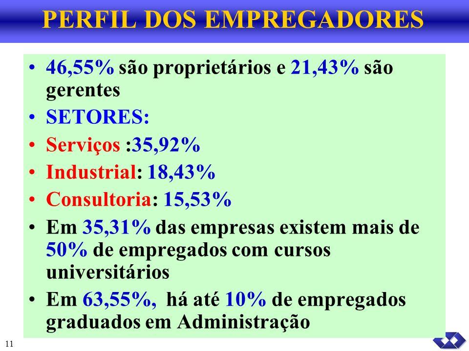 11 PERFIL DOS EMPREGADORES 46,55% são proprietários e 21,43% são gerentes SETORES: Serviços :35,92% Industrial: 18,43% Consultoria: 15,53% Em 35,31% das empresas existem mais de 50% de empregados com cursos universitários Em 63,55%, há até 10% de empregados graduados em Administração