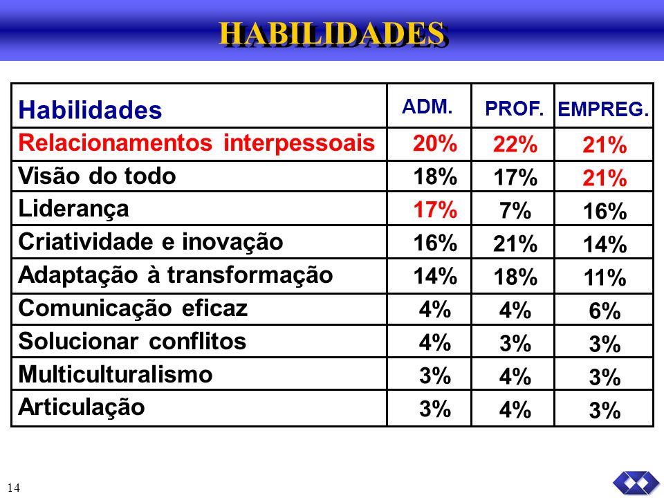 14 Habilidades ADM.PROF. EMPREG.